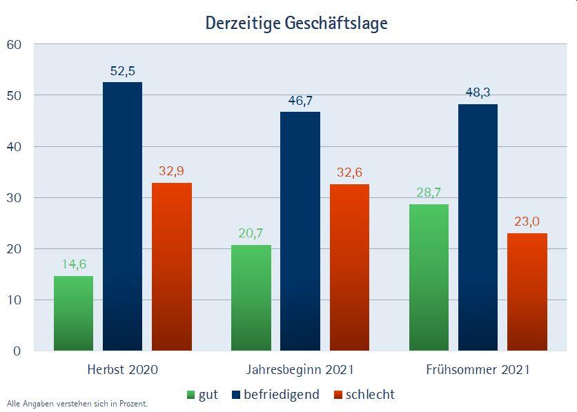 Konjunkturbericht IHK Fulda
