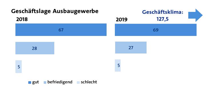 Geschaeftslage Ausbaugewerbe 2019