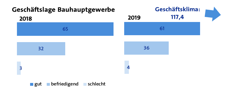 Konjunktur Bauhauptgewerbe 2019