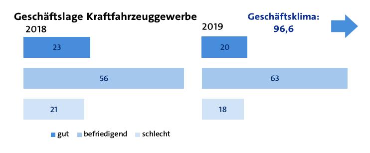 Geschaeftslage Kraftfahrzeuggewerbe 2019