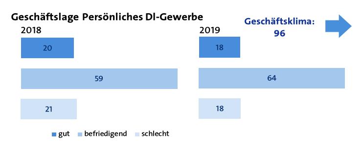 Geschaeftslage Pers. Dienstleistungsgewerbe 2019