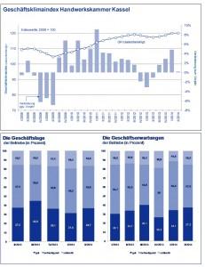 Statistiken des Konjunkturberichtes  Q2-2014