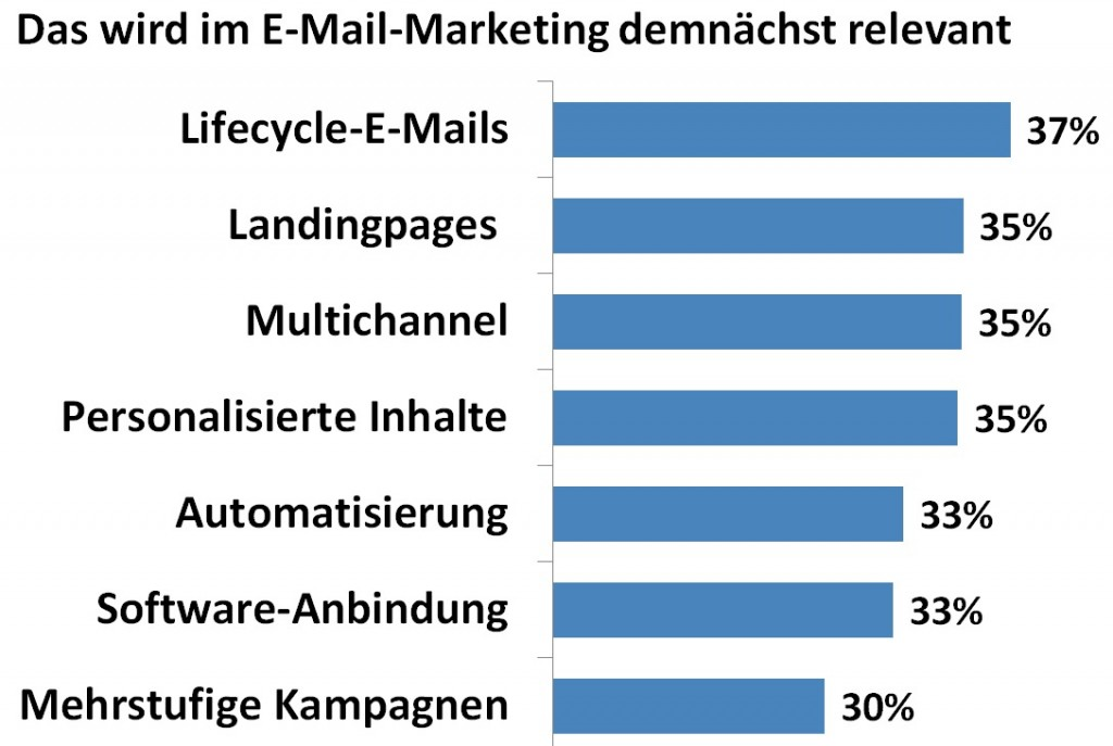 E-Mail-Marketing-Trends-2016