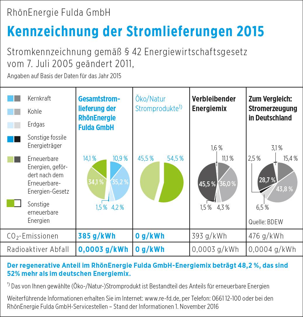 Im Sinne der Energiewende: Wie in den Vorjahren schneidet auch der Strommix 2015 der RhönEnergie Fulda deutlich umweltfreundlicher ab als der Bundesdurchschnitt. Grafik: RhönEnergie Fulda