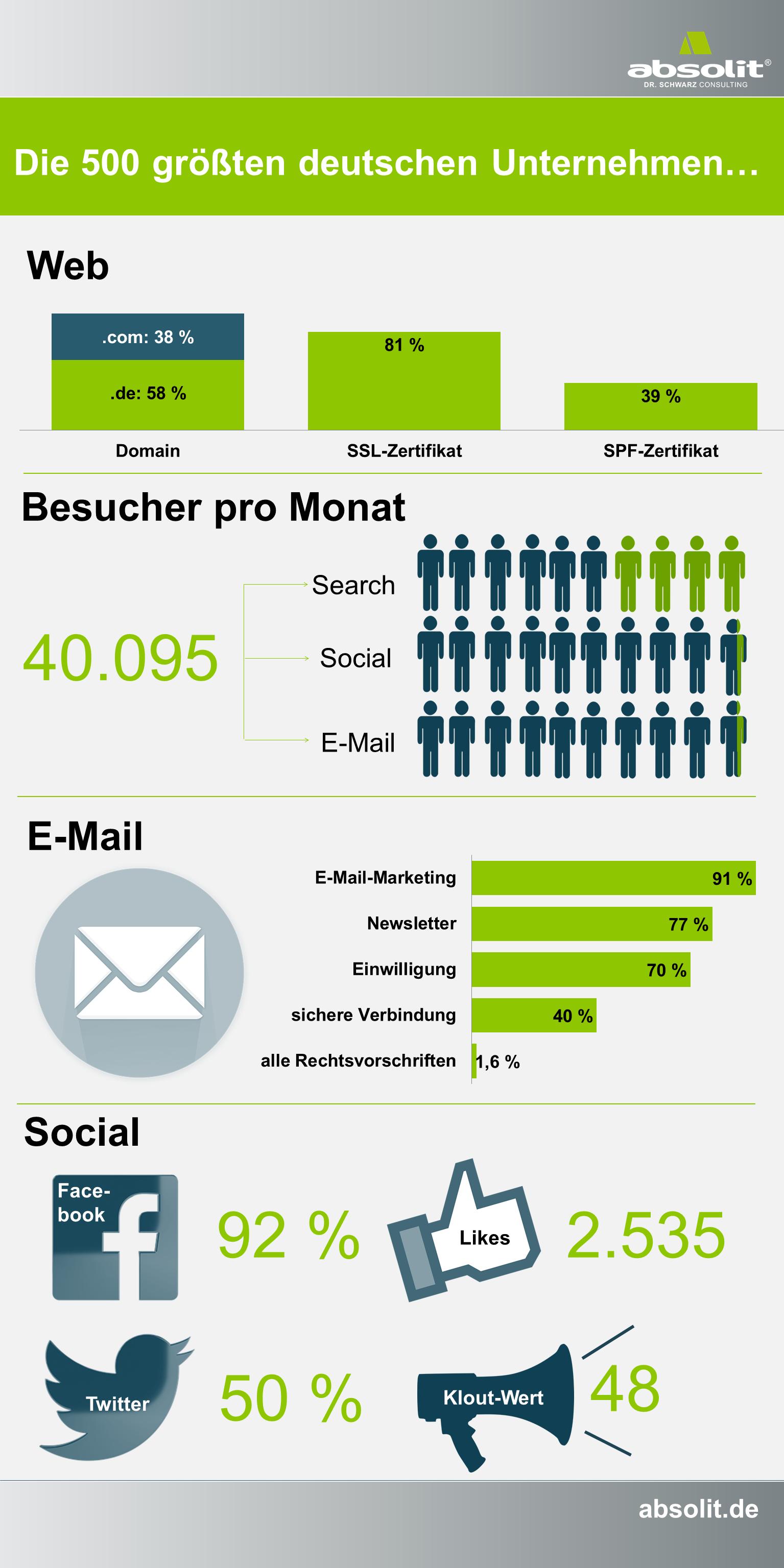 infografik_dm500