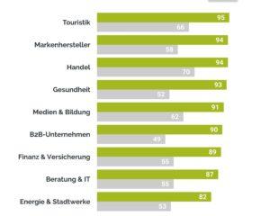 E-Mail-Index nach Branche