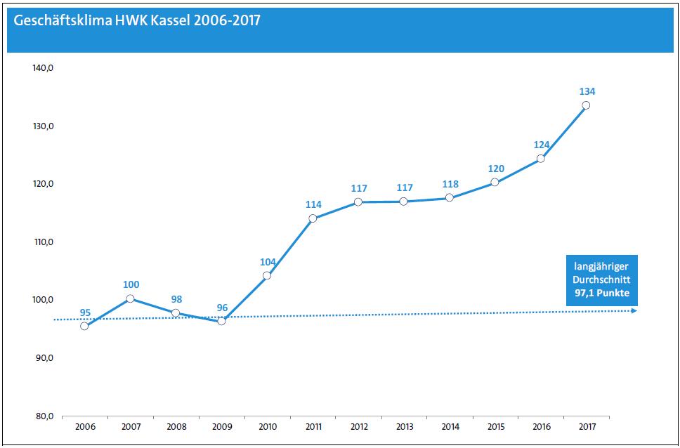 Geschäftsklima HWK Kassel 2006-2017