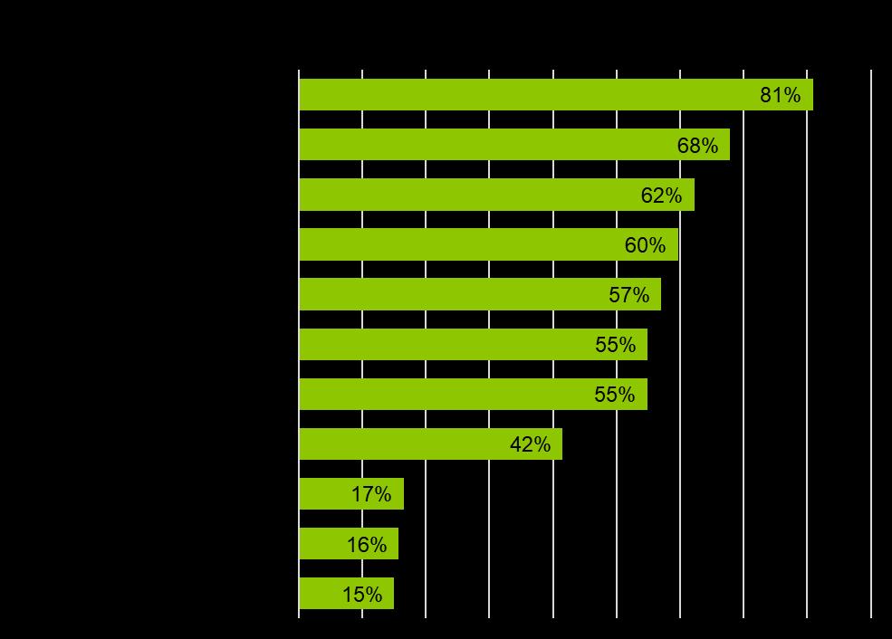 Online-Marketing-Themen, die 2018 am meisten relevant sind