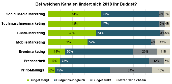 Marketing-Budgetverteilung 2018