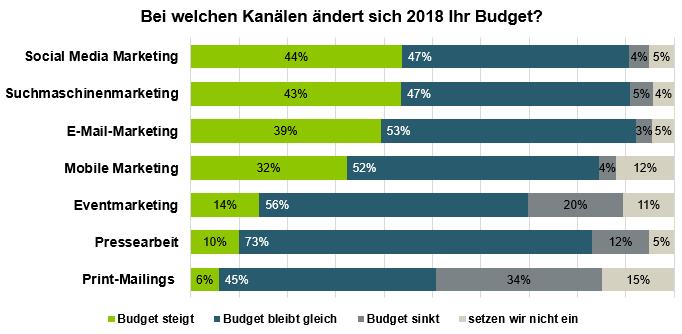 Marketing-Budgetverteilung 2018