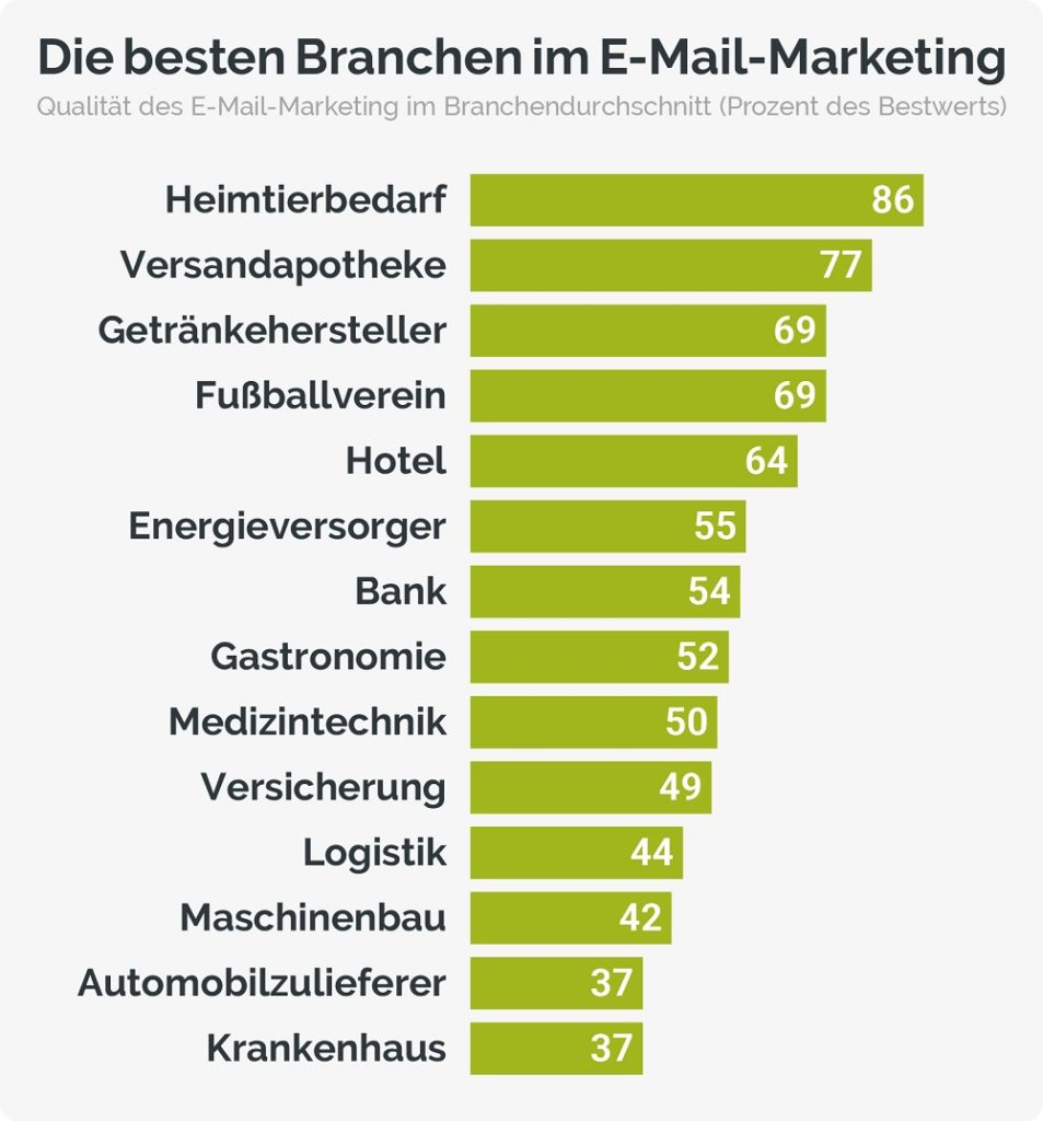 E-Mail-Marketing-Branchen